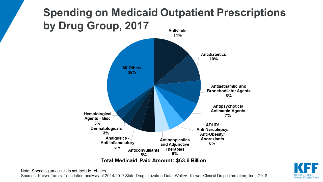 Utilization and Spending Trends in Medicaid Outpatient