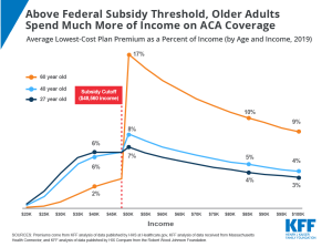 Above Federal Subsidy Threshold, Older Adults Spend More Income on ACA Coverage, ACA Coverage, Chart of the Week, Cost of ACA Coverage