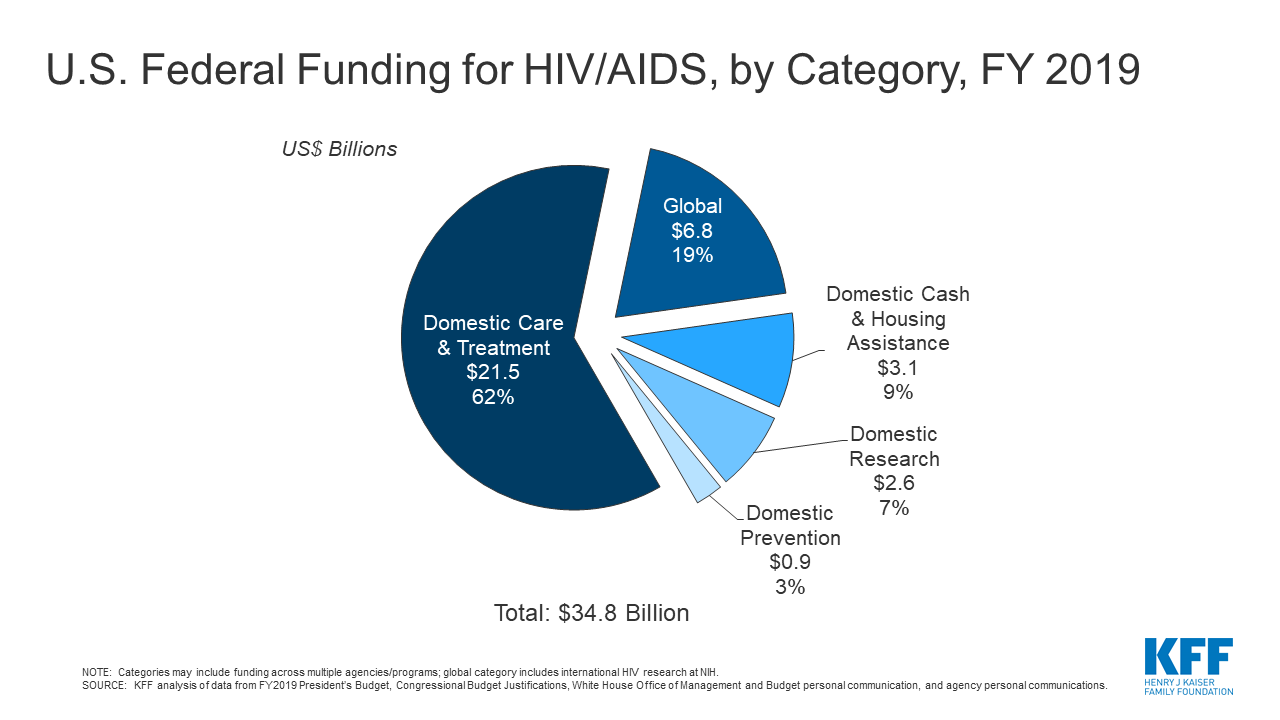 U.S. Federal Funding for HIV/AIDS: Trends Over Time | KFFKaiser Family Foundation