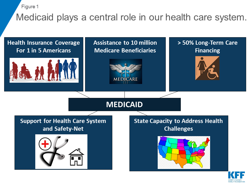 10 Things To Know About Medicaid Setting The Facts Straight The