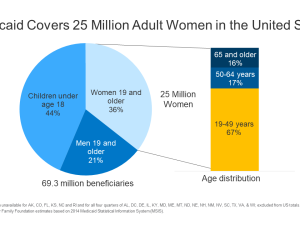 Medicaid Covers 25 Million Adult Women in the United States
