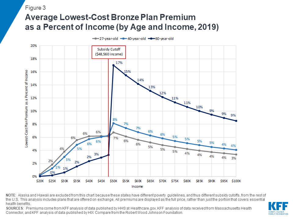 How Affordable are 2019 ACA Premiums for Middle-Income