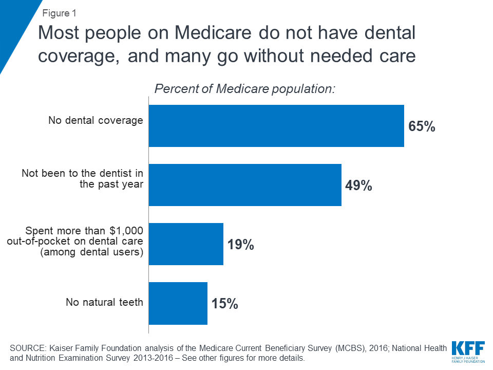 Drilling Down On Dental Coverage And Costs For Medicare Beneficiaries Kff