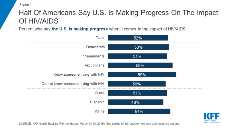 Figure 1: Half Of Americans Say U.S. Is Making Progress On The Impact Of HIV/AIDS