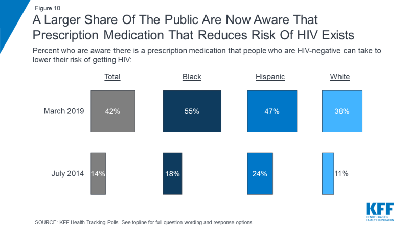 Figure 10: A Larger Share Of The Public Are Now Aware That Prescription Medication That Reduces Risk Of HIV Exists