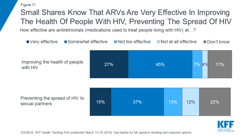 Figure 11: Small Shares Know That ARVs Are Very Effective In Improving The Health Of People With HIV, Preventing The Spread Of HIV