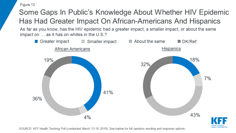 Figure 13: Some Gaps In Public's Knowledge About Whether HIV Epidemic Has Had Greater Impact On African-Americans And Hispanics