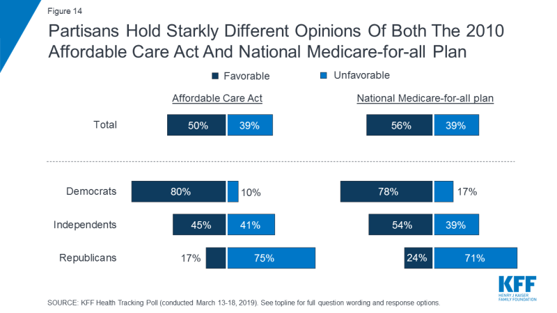 Figure 14: Partisans Hold Starkly Different Opinions Of Both The 2010 Affordable Care Act And National Medicare-for-all Plan