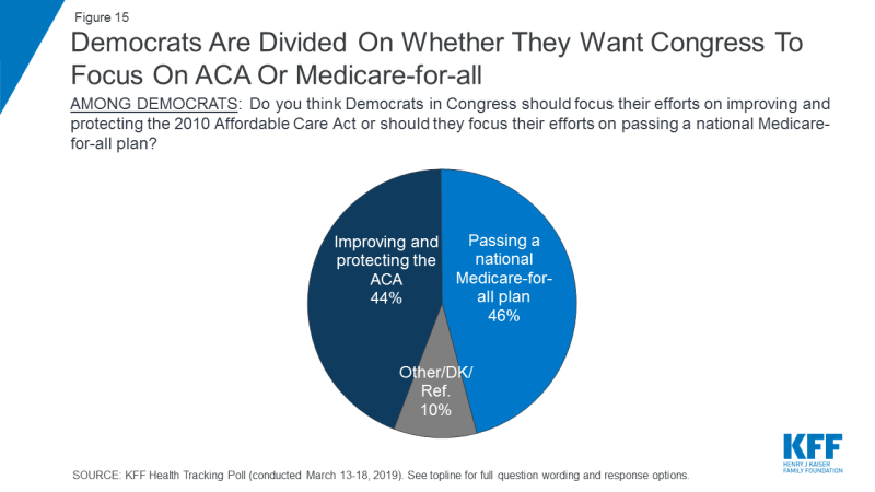 Figure 15: Democrats Are Divided On Whether They Want Congress To Focus On ACA Or Medicare-for-all