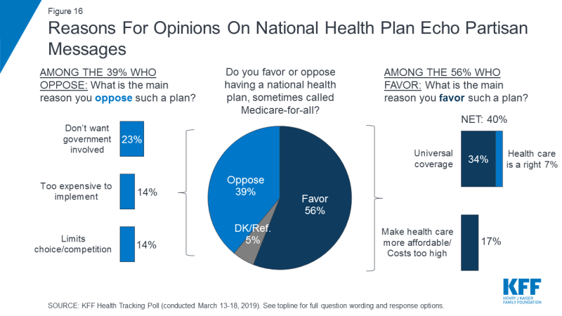 Figure 16: Reasons For Opinions On National Health Plan Echo Partisan Messages