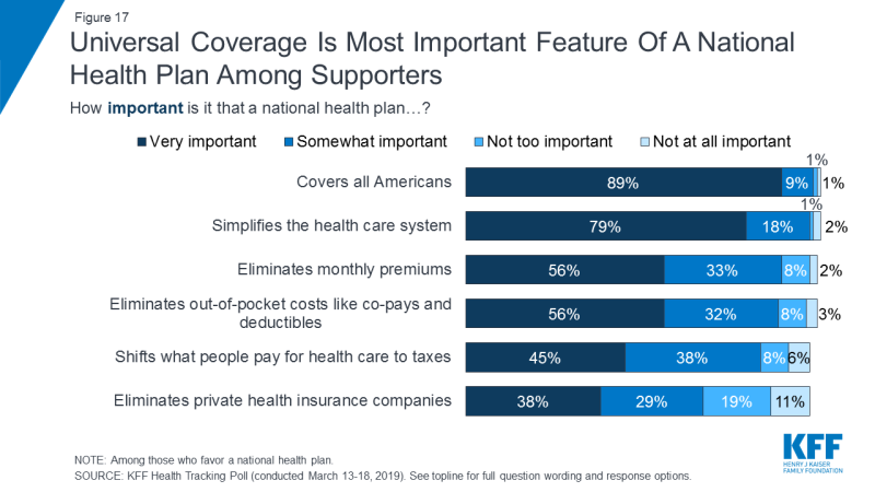 Figure 17: Universal Coverage Is Most Important Feature Of A National Health Plan Among Supporters