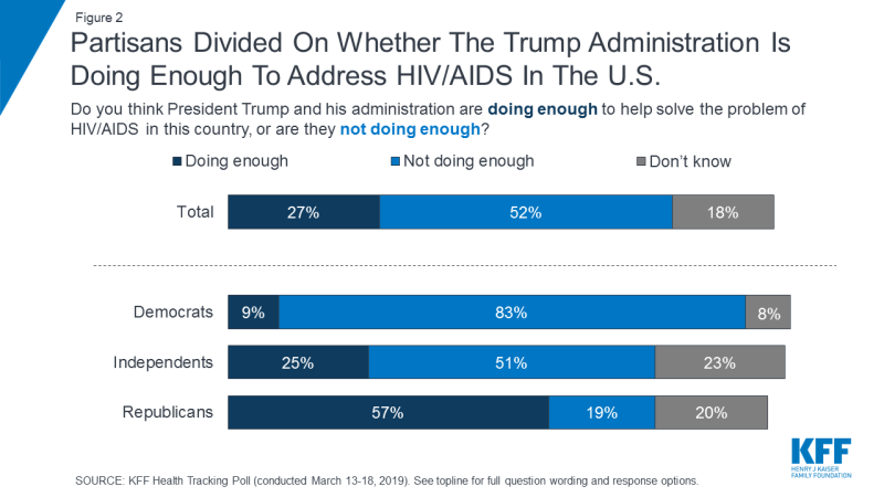 Figure 2: Partisans Divided On Whether The Trump Administration Is Doing Enough To Address HIV/AIDS In The U.S.
