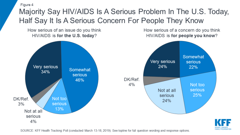 Figure 4: Majority Say HIV/AIDS Is A Serious Problem In The U.S. Today, Half Say It Is A Serious Concern For People They Know