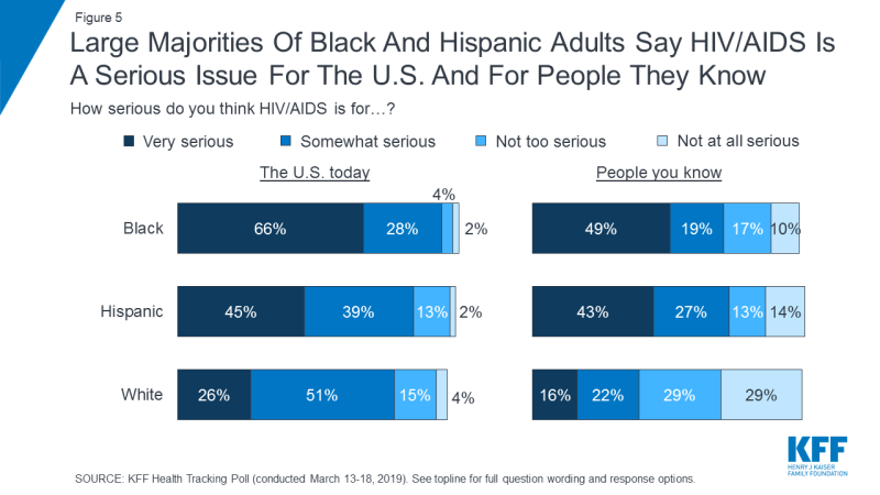 Figure 5: Large Majorities Of Black And Hispanic Adults Say HIV/AIDS Is A Serious Issue For The U.S. And For People They Know
