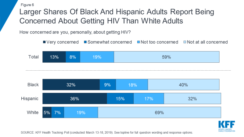 Figure 6: Larger Shares Of Black And Hispanic Adults Report Being Concerned About Getting HIV Than White Adults