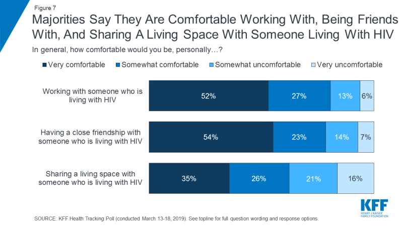 Figure 7: Majorities Say They Are Comfortable Working With, Being Friends With, And Sharing A Living Space With Someone Living With HIV