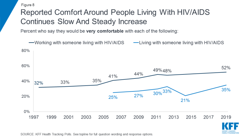 Figure 8: Reported Comfort Around People Living With HIV/AIDS Continues Slow And Steady Increase