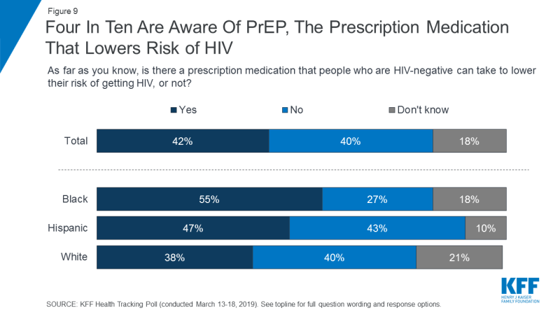 Figure 9: Four In Ten Are Aware Of PrEP, The Prescription Medication That Lowers Risk of HIV