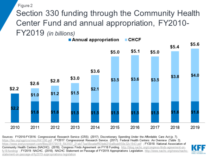 Figure 2: Section 330 funding through the Community Health Center Fund and annual appropriation, FY2010-FY2019 (in billions)
