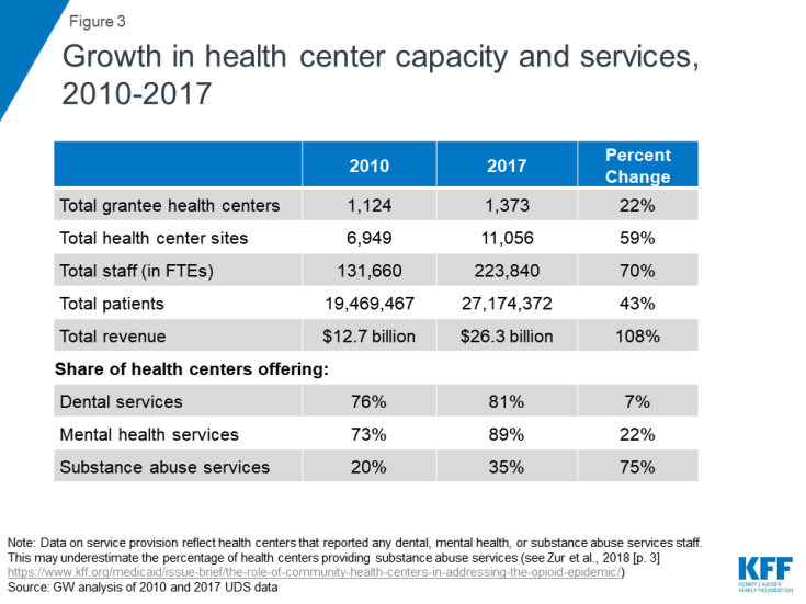 Figure 3: Growth in health center capacity and services, 2010-2017