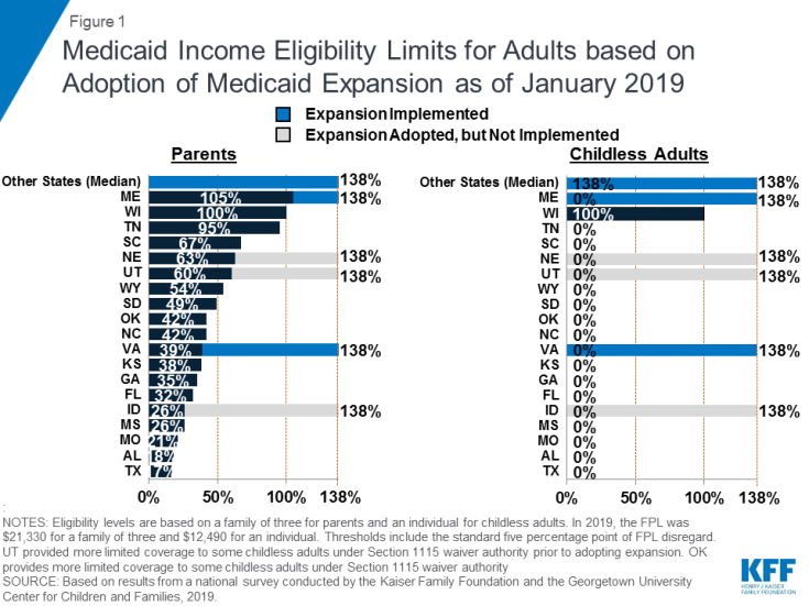 Figure 1: Medicaid Income Eligibility Limits for Adults based on Adoption of Medicaid Expansion as of January 2019