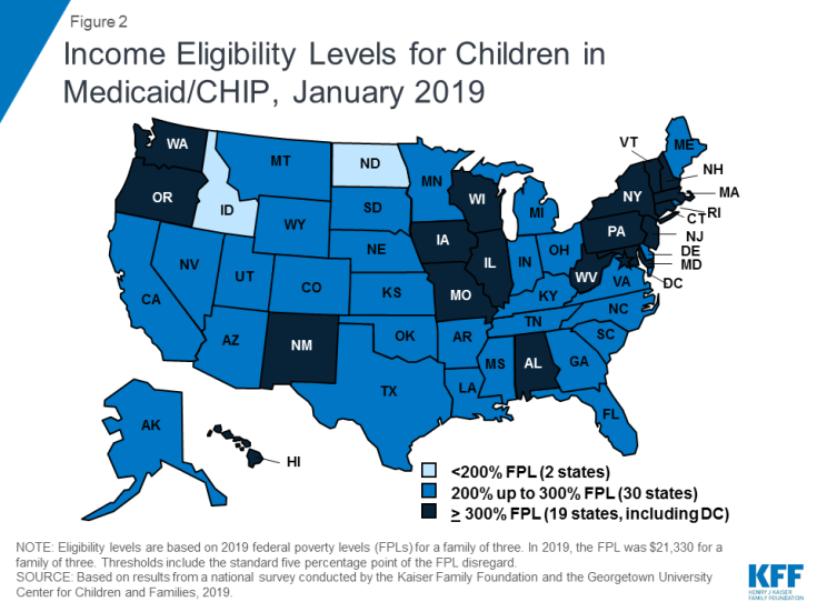 Figure 2: Income Eligibility Levels for Children in Medicaid/CHIP, January 2019
