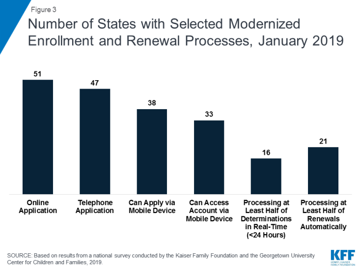 Figure 3: Number of States with Selected Modernized Enrollment and Renewal Processes, January 2019