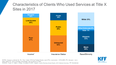 Characteristics of clients who used services at Title X sites in 2017