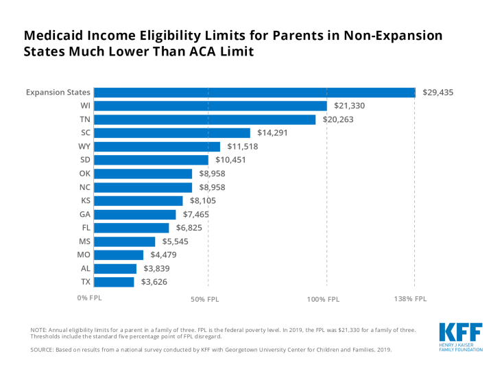 Medicaid income eligibility limits for parents, non-expansion states, Chart of the Week, COW, parents on Medicaid