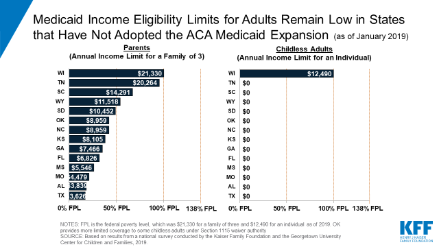 Medicaid And Chip Eligibility Enrollment And Cost Sharing Policies As Of January 2019 Findings From A 50 State Survey Premiums And Cost Sharing 9292 Kff