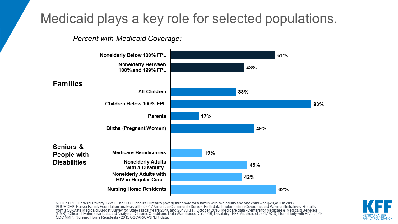 20 Things to Know about Medicaid Setting the Facts Straight   KFF