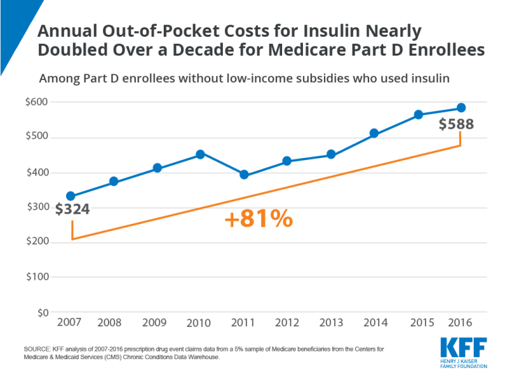 Annual OOP Costs for Insulin, Medicare Part D, Insulin OOP costs over time, Chart of the Week