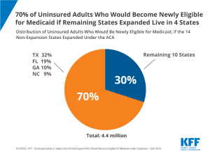 percent of uninsured adults who would become newly eligible for medicaid if remaining non-expansion states expanded live in 4 states