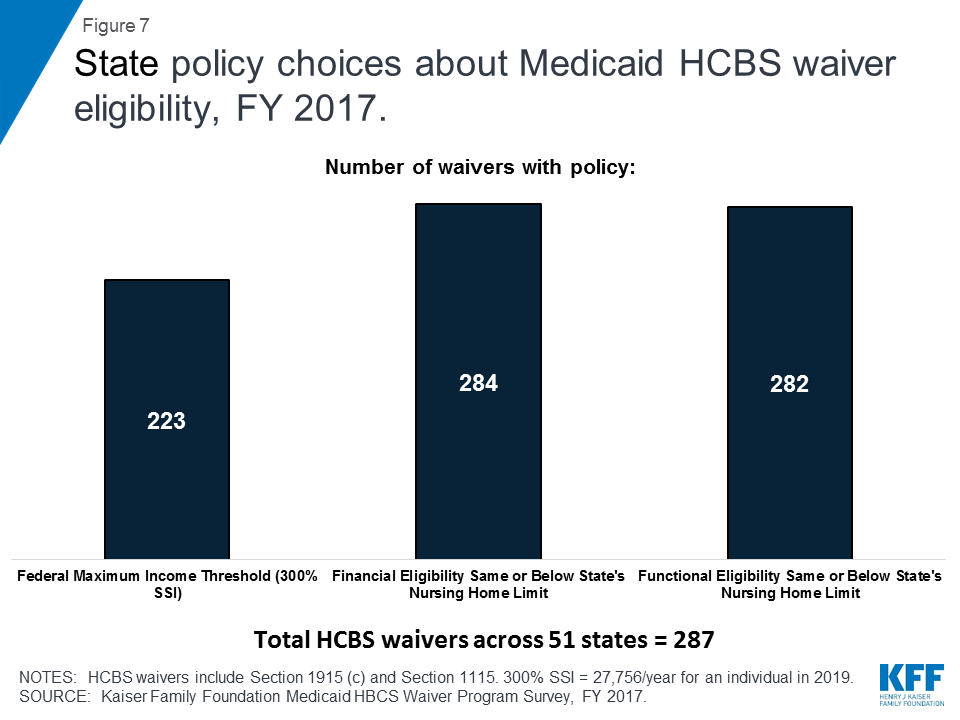 Key State Policy Choices About Medicaid Home and Community