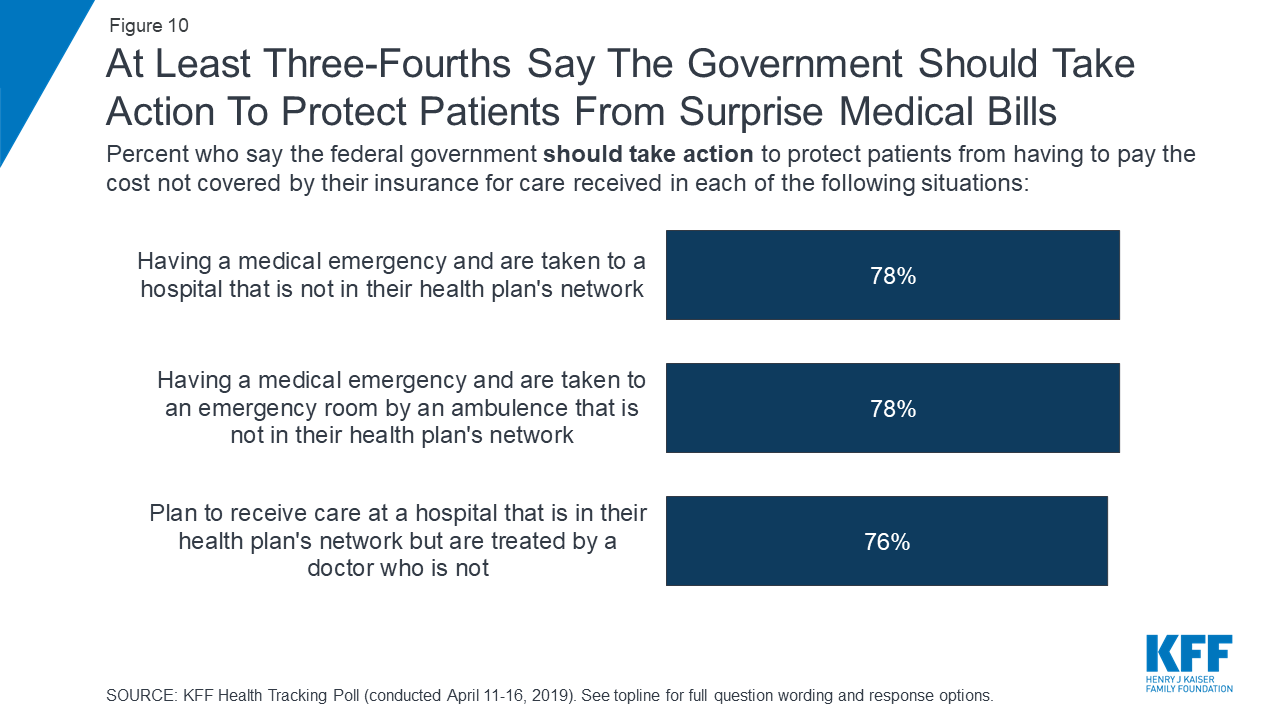 Bills View Ten Supreme Court Special >> Kff Health Tracking Poll April 2019 Surprise Medical Bills And
