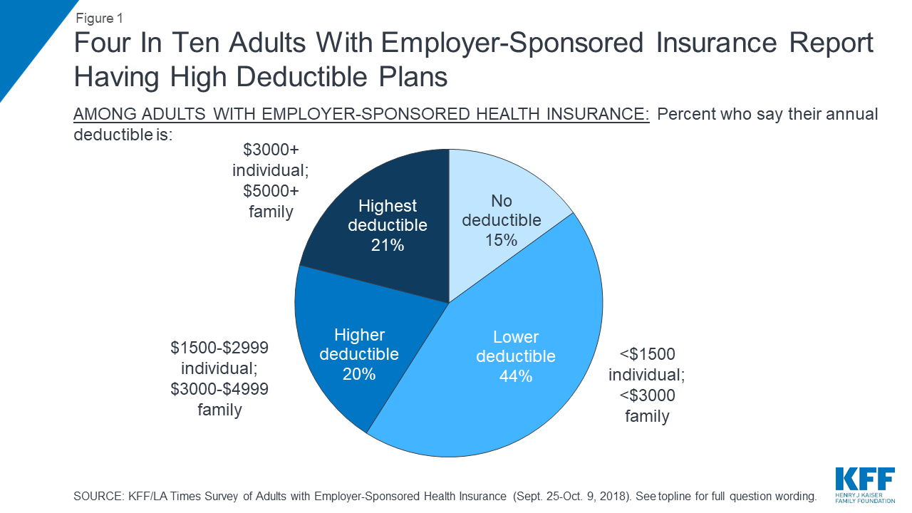 Kaiser Family Foundation La Times Survey Of Adults With Employer Sponsored Insurance Section 1 Profile Of Adults With Employer Sponsored Health Insurance And Overall Views Of Coverage 9302 Kff