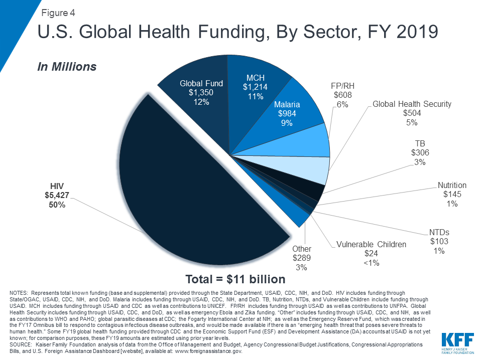 Breaking Down the U S  Global Health Budget by Program Area | The