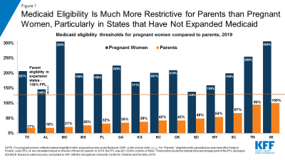 Medicaid eligibility is much more restrictive for pregnant women than for parents
