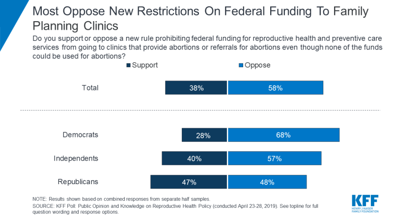 Poll Finds Most Americans Oppose the Trump Administration's Changes to Restrict Title X Family Planning Funds from Clinics that also Provide or Refer for Abortion