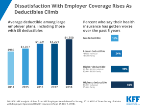 Dissatisfaction With Employer Coverage Rises as Deductibles Climb