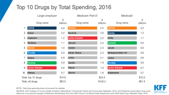 Which Prescription Drugs Do Payers Spend Most On