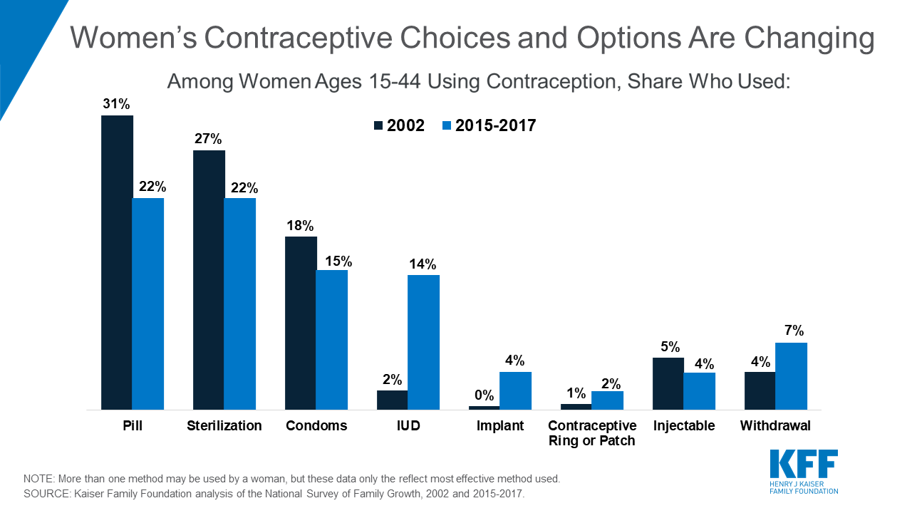 Oral Contraceptive Pills The Henry J Kaiser Family Foundation