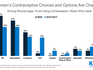 Women's Contraceptive Choices and Options Are Changing