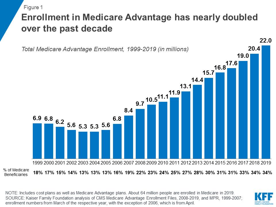 Medicare Advantage | The Henry J  Kaiser Family Foundation