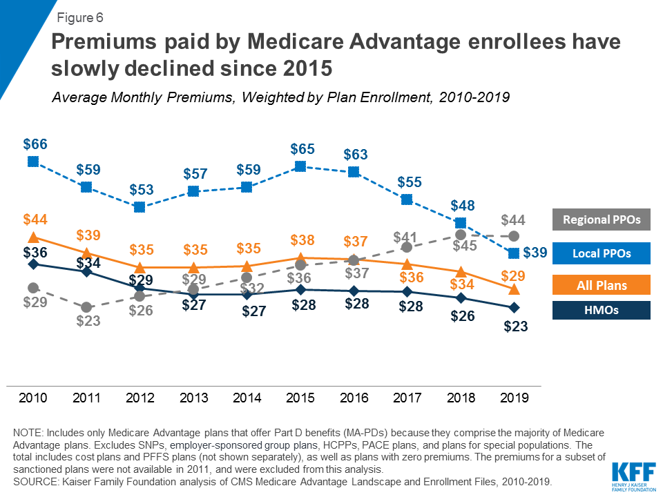 Medicare Advantage | The Henry J  Kaiser Family Foundation