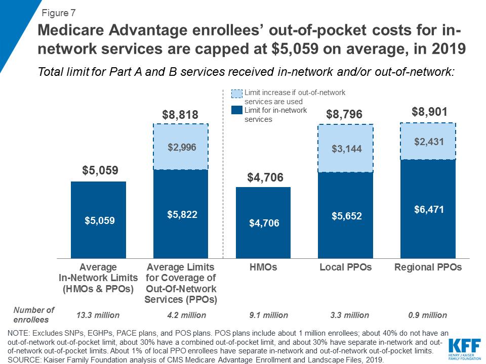 Medicare Advantage | KFF