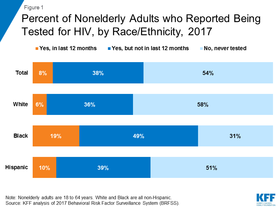HIV Testing in the United States | The Henry J. Kaiser Family Foundation