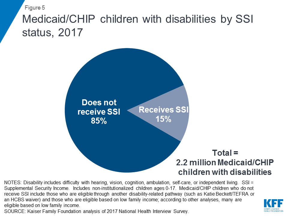 Medicaid's Role for Children with Special Health Care Needs: A Look