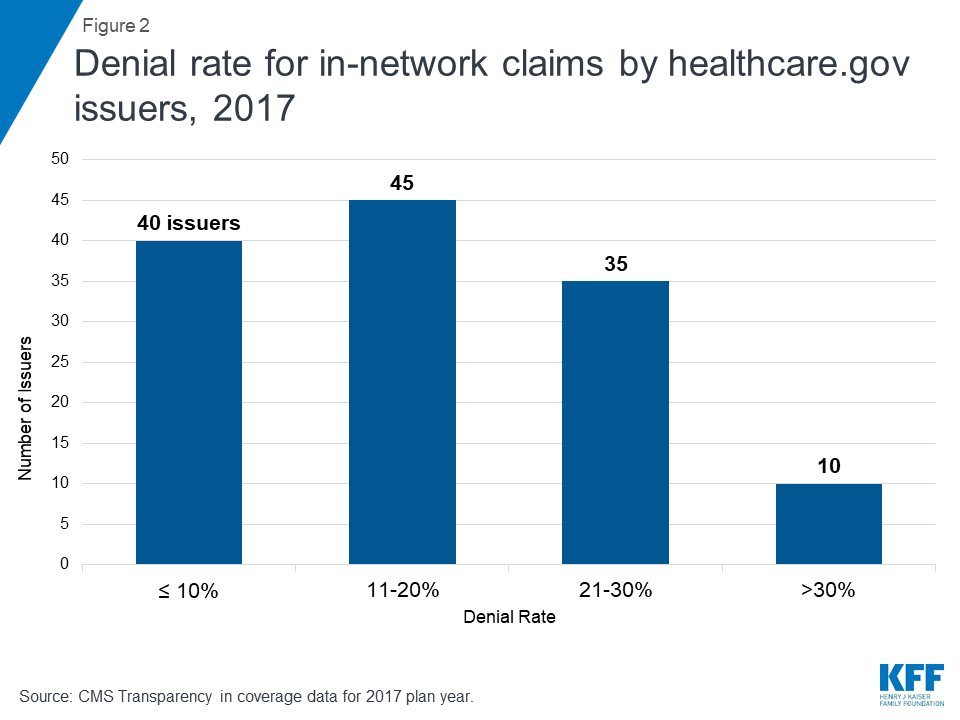 Claims Denials and Appeals in ACA Marketplace Plans | The
