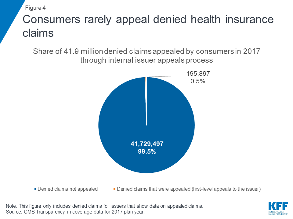 Claims Denials and Appeals in ACA Marketplace Plans | The Henry J